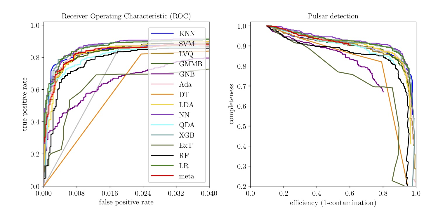 Pulsar classification ROC