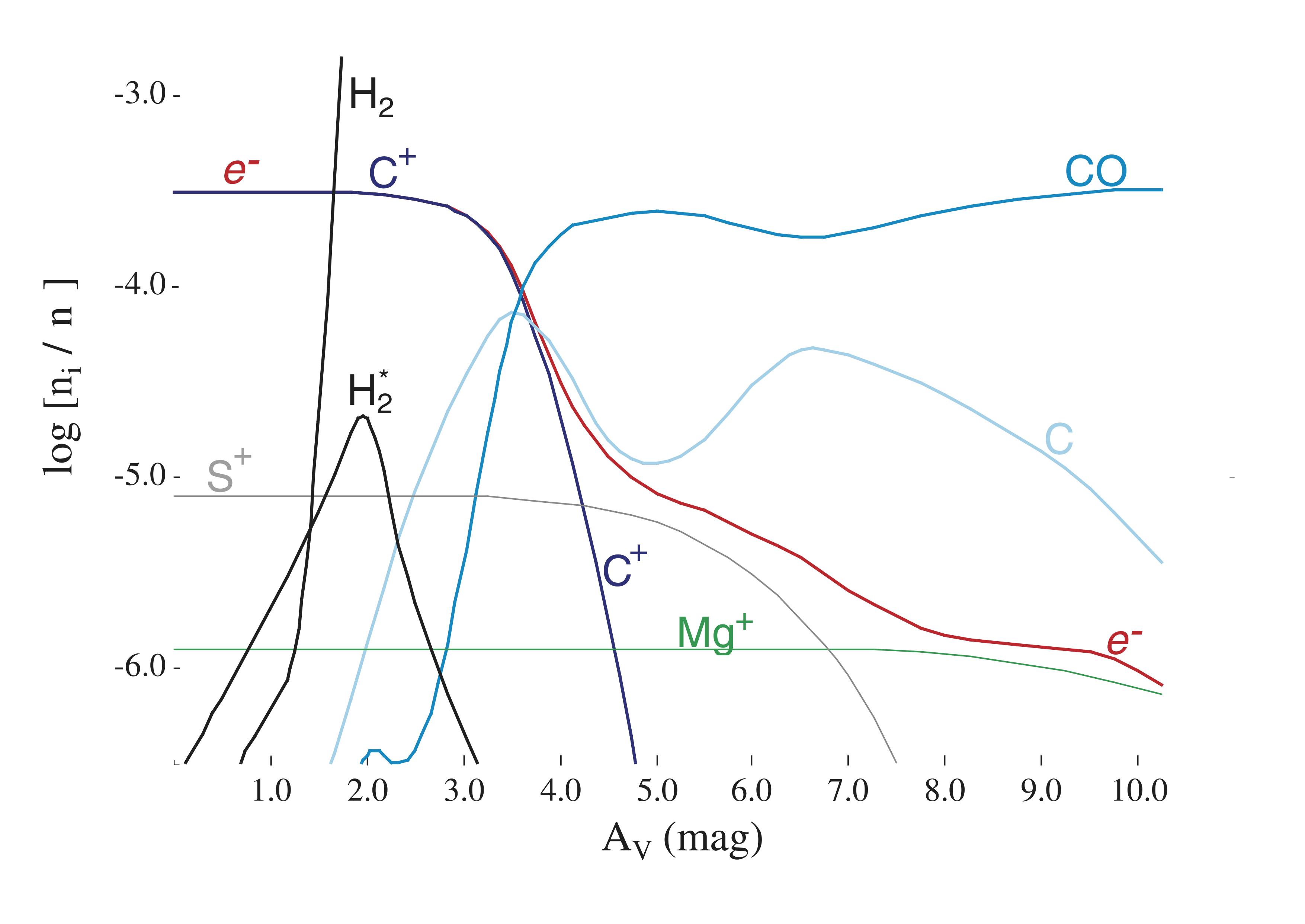 Photodissociation region schematics