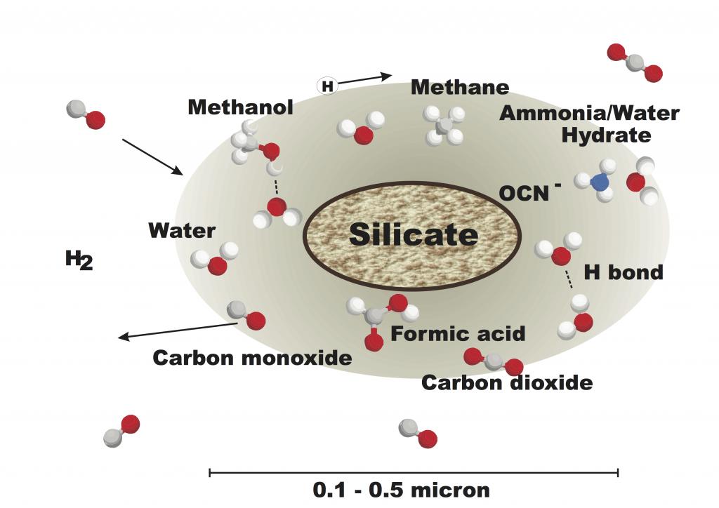Interstellar icy-coated dust grain model